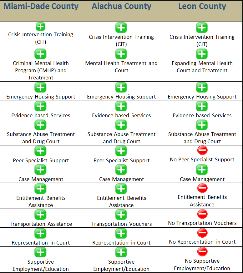 Chart comparing the CJMHSAG programs in Miami-Dade County, Alachua County, and Leon County