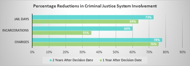 Percentage Reductions in Criminal Justice System Involvement